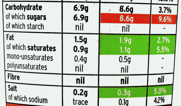 Wittins anent nutrition on fuid label